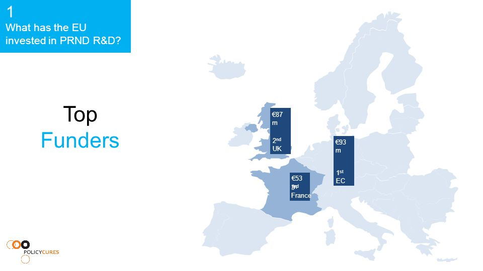 Top Funders €93 m 1 st EC €87 m 2 nd UK €53 m 3 rd France 1 What has the EU invested in PRND R&D