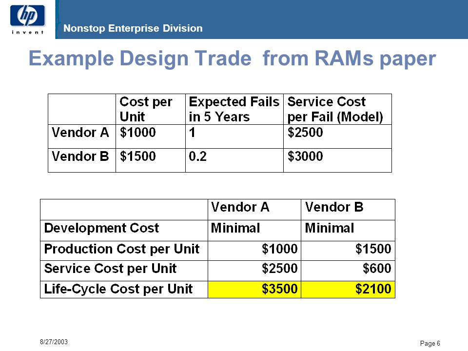 G06.17 Nonstop Enterprise Division Page 17 8/27/2003 Example – XYZ Power Architecture $38x25K units = $1M savings Service Call Cost Repair Cost Shipping & Handling Other Service Cost Total Service Cost (3.5xVendor) SERVICE COSTXYZ with Single PS XYZ with Dual PS $323 $258 $137 $63 $781 $2735 $330 $258 $141 $67 $796 $2785 Development Cost Production Cost (per XYZ) Service cost (per XYZ) Life-Cycle Cost (per XYZ) LIFE-CYCLE COST XYZ with Single PS XYZ with Dual PS N/A $1000 $738 (=.27 fails x $2735) $1738 N/A $1060 $640 (=.23 fails x $2785) $1700 Service cost per fail = 3 x unit cost