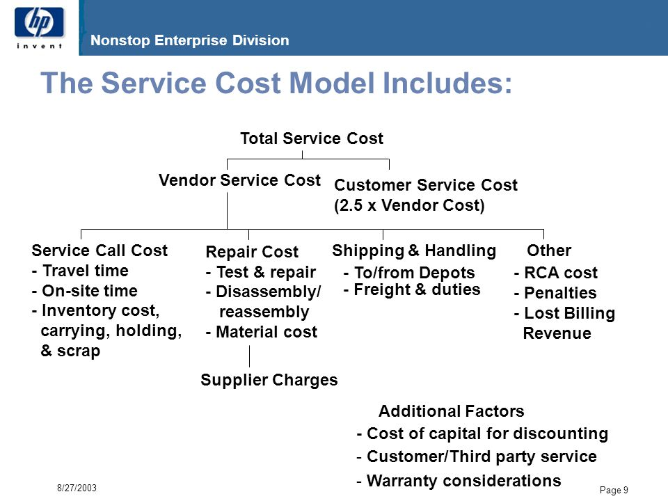 G06.17 Nonstop Enterprise Division Page 10 8/27/2003 Service Cost Model Concepts  Discounting – time value of money –I'll gladly pay you tomorrow for a reliability improvement today –Use company's cost of capital to discount future costs  Penalties for poor quality –May be MTBF guarantees, epidemic failure clauses, customers charging you for their lost business or penalties  Warranties/third-party service providers  Cost of your defects to the customer –Discussed in detail next