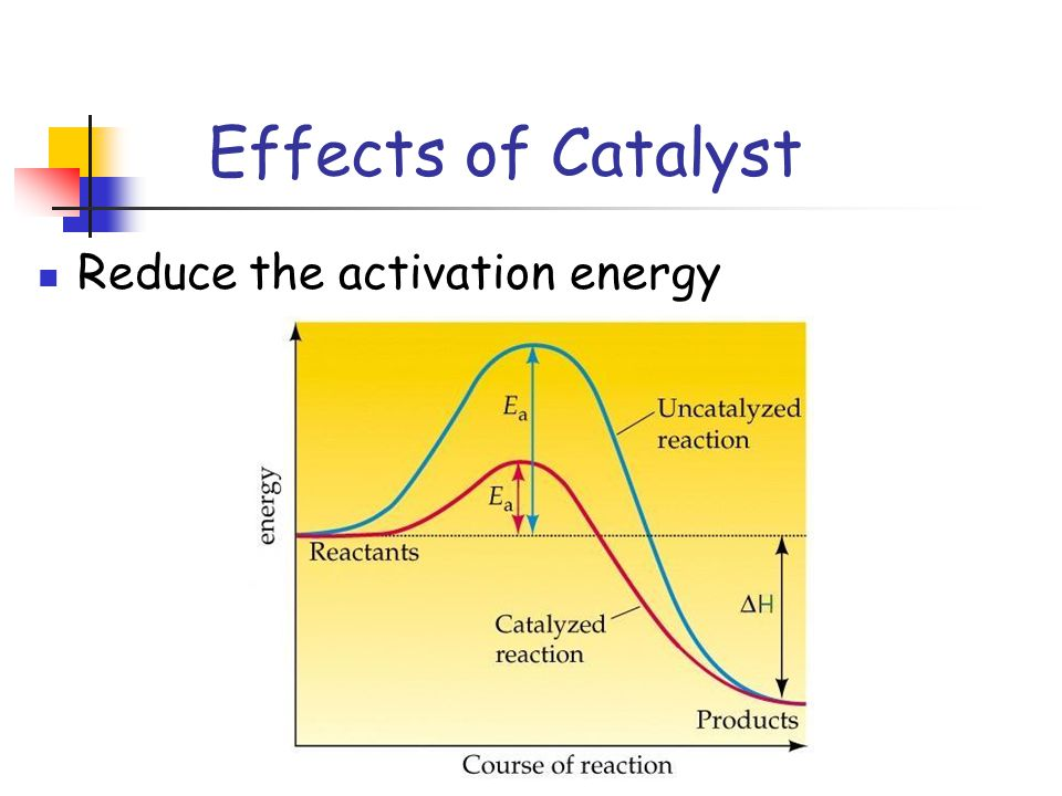 Effects of Catalyst Reduce the activation energy