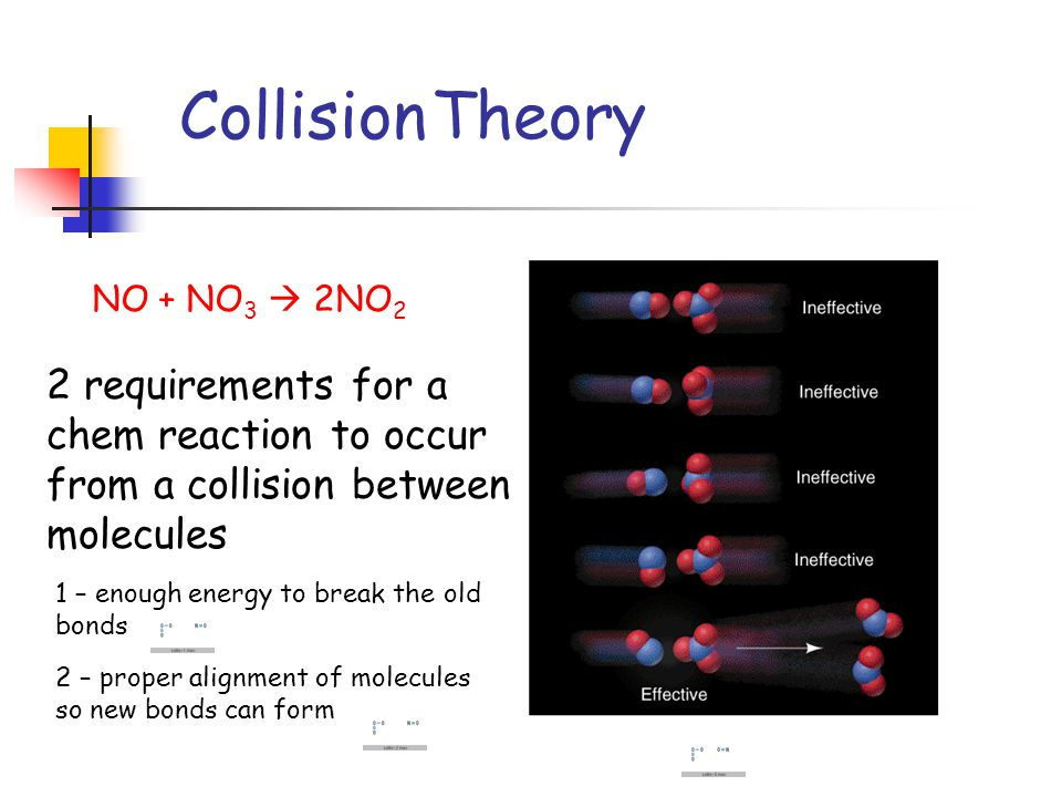 Collision Theory NO + NO 3  2NO 2 2 requirements for a chem reaction to occur from a collision between molecules 2 – proper alignment of molecules so new bonds can form 1 – enough energy to break the old bonds