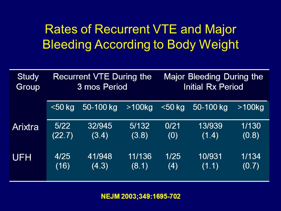 Study Group Recurrent VTE During the 3 mos Period Major Bleeding During the Initial Rx Period <50 kg kg>100kg<50 kg kg>100kg Arixtra 5/22 (22.7) 32/945 (3.4) 5/132 (3.8) 0/21 (0) 13/939 (1.4) 1/130 (0.8) UFH 4/25 (16) 41/948 (4.3) 11/136 (8.1) 1/25 (4) 10/931 (1.1) 1/134 (0.7) Rates of Recurrent VTE and Major Bleeding According to Body Weight NEJM 2003;349: