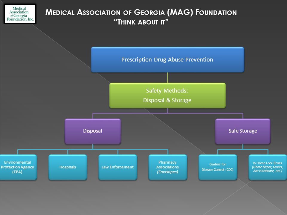 M EDICAL A SSOCIATION OF G EORGIA (MAG) F OUNDATION T HINK ABOUT IT Prescription Drug Abuse Prevention Safety Methods: Disposal & Storage Disposal Environmental Protection Agency (EPA) HospitalsLaw Enforcement Pharmacy Associations (Envelopes) Safe Storage Centers for Disease Control (CDC) In Home Lock Boxes (Home Depot, Lowes, Ace Hardware, etc.)