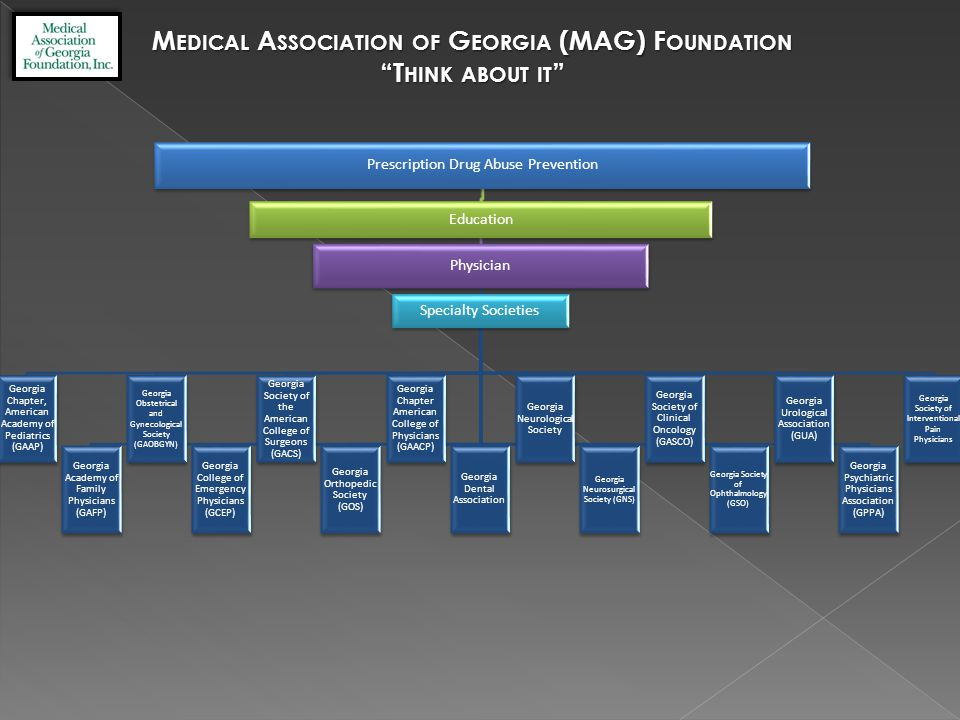 M EDICAL A SSOCIATION OF G EORGIA (MAG) F OUNDATION T HINK ABOUT IT Prescription Drug Abuse Prevention Education Physician Specialty Societies Georgia Chapter, American Academy of Pediatrics (GAAP) Georgia Academy of Family Physicians (GAFP) Georgia Obstetrical and Gynecological Society (GAOBGYN) Georgia College of Emergency Physicians (GCEP) Georgia Society of the American College of Surgeons (GACS) Georgia Orthopedic Society (GOS) Georgia Chapter American College of Physicians (GAACP) Georgia Dental Association Georgia Neurological Society Georgia Neurosurgical Society (GNS) Georgia Society of Clinical Oncology (GASCO) Georgia Society of Ophthalmology (GSO) Georgia Urological Association (GUA) Georgia Psychiatric Physicians Association (GPPA) Georgia Society of Interventional Pain Physicians