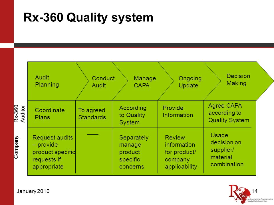 Rx-360 Quality system January 201014 Rx-360 Auditor Company Decision Making Ongoing Update Manage CAPA Conduct Audit Audit Planning Coordinate Plans Request audits – provide product specific requests if appropriate To agreed Standards According to Quality System Provide Information Agree CAPA according to Quality System Separately manage product specific concerns Review information for product/ company applicability Usage decision on supplier/ material combination