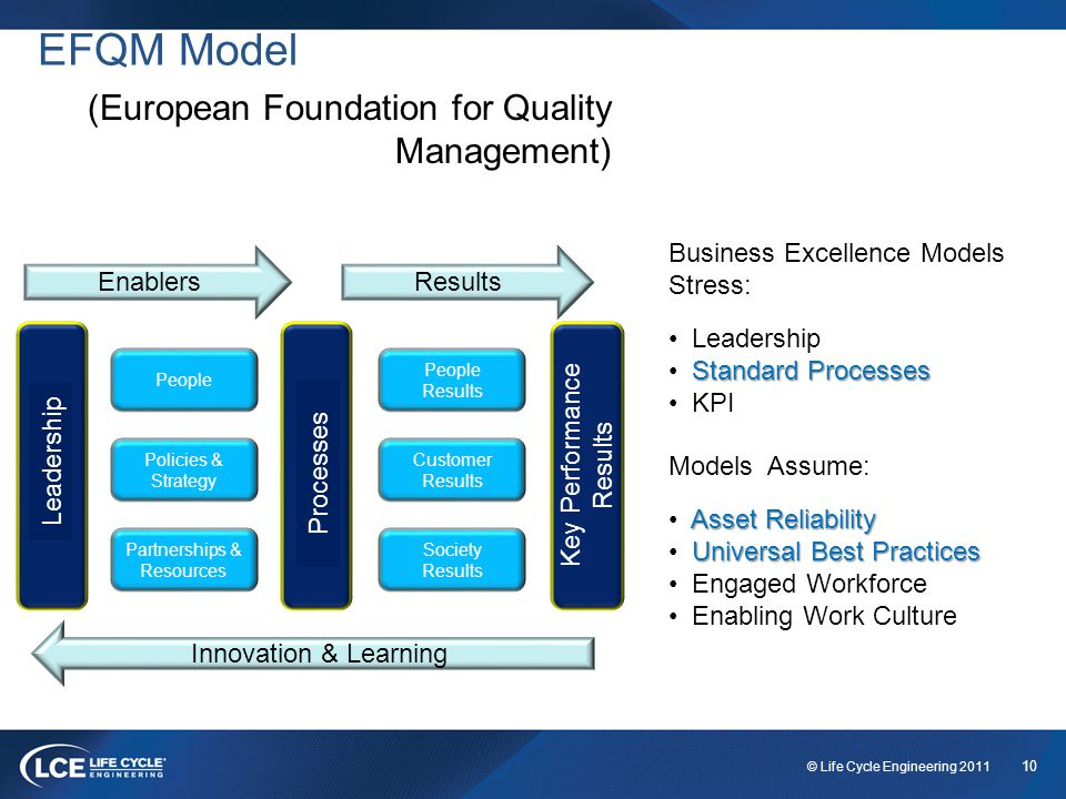 10 © Life Cycle Engineering 2011 EFQM Model Leadership Processes Key Performance Results People Policies & Strategy Partnerships & Resources People Results Customer Results Society Results Innovation & Learning EnablersResults (European Foundation for Quality Management) Business Excellence Models Stress: Leadership Standard Processes KPI Models Assume: Asset Reliability Universal Best Practices Engaged Workforce Enabling Work Culture