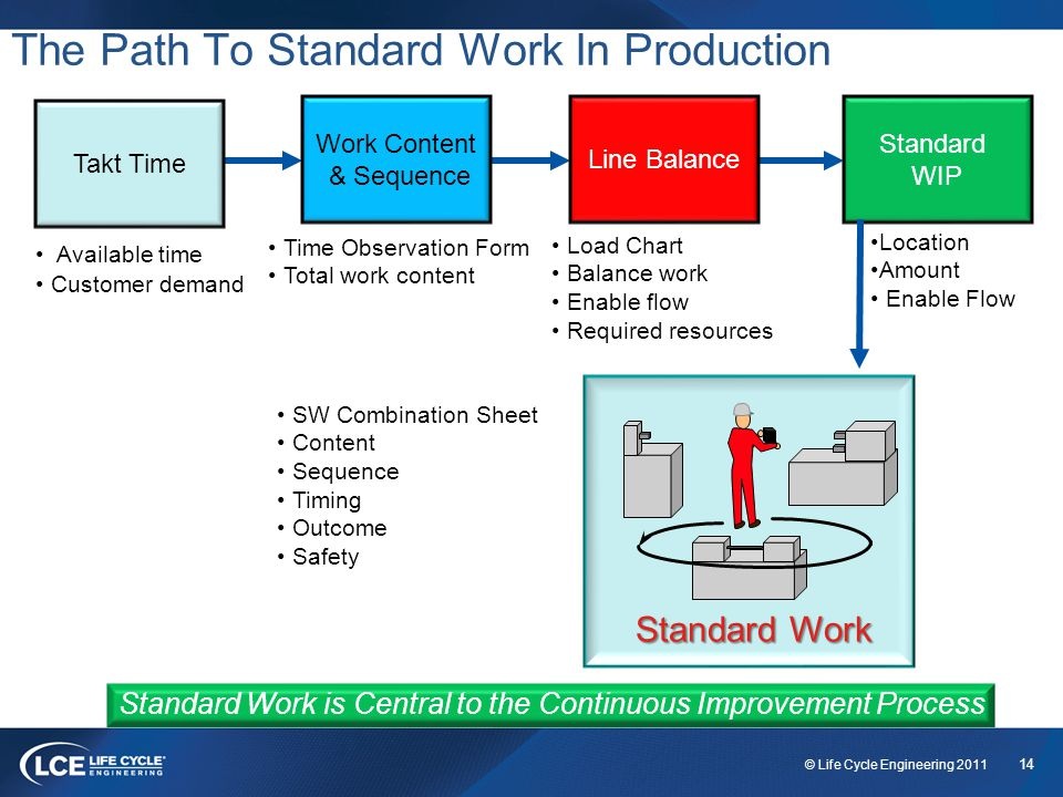 14 © Life Cycle Engineering 2011 The Path To Standard Work In Production Standard Work is Central to the Continuous Improvement Process Standard Work Standard WIP Available time Customer demand Time Observation Form Total work content Load Chart Balance work Enable flow Required resources SW Combination Sheet Content Sequence Timing Outcome Safety Line Balance Work Content & Sequence Takt Time Location Amount Enable Flow