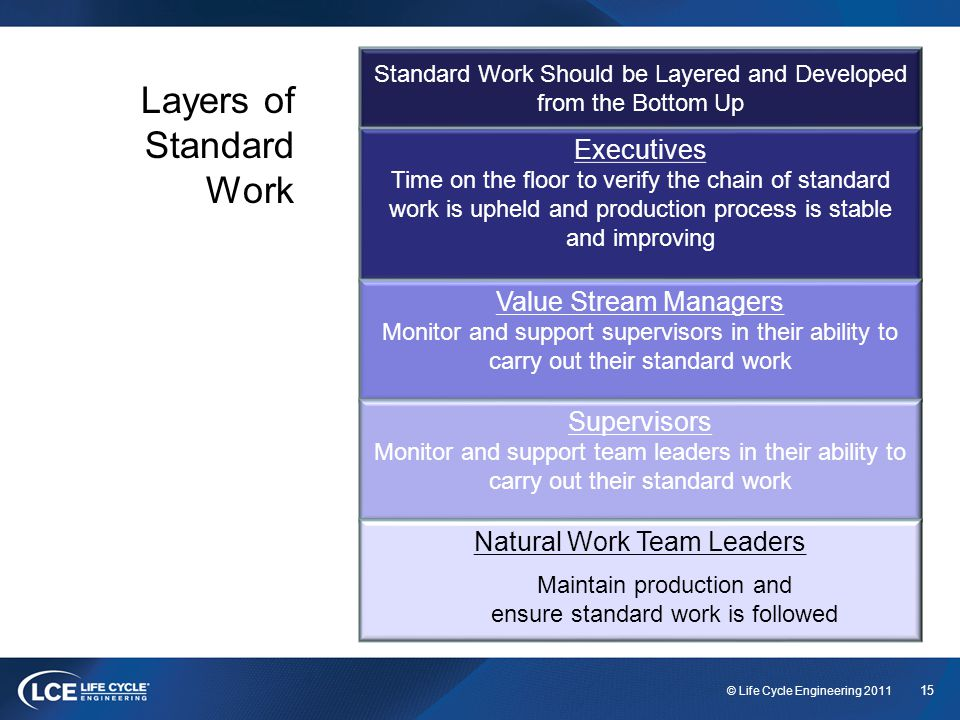15 © Life Cycle Engineering 2011 Standard Work Should be Layered and Developed from the Bottom Up Executives Time on the floor to verify the chain of standard work is upheld and production process is stable and improving Value Stream Managers Monitor and support supervisors in their ability to carry out their standard work Supervisors Monitor and support team leaders in their ability to carry out their standard work Natural Work Team Leaders Maintain production and ensure standard work is followed Layers of Standard Work