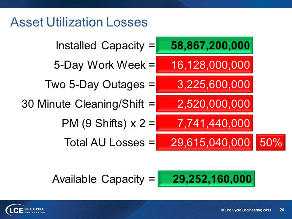 20 © Life Cycle Engineering 2011 Asset Utilization Losses Installed Capacity = 58,867,200,000 5-Day Work Week = 16,128,000,000 3,225,600,000 Two 5-Day Outages = 2,520,000,000 30 Minute Cleaning/Shift = 29,615,040,000Total AU Losses = Available Capacity =29,252,160,000 50% PM (9 Shifts) x 2 = 7,741,440,000