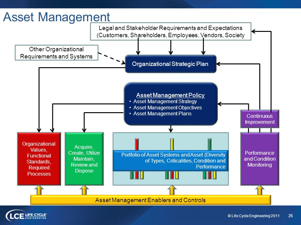 26 © Life Cycle Engineering 2011 Asset Management Organizational Strategic Plan Other Organizational Requirements and Systems Legal and Stakeholder Requirements and Expectations (Customers, Shareholders, Employees, Vendors, Society Asset Management Policy Asset Management Strategy Asset Management Objectives Asset Management Plans Portfolio of Asset Systems and Asset (Diversity of Types, Criticalities, Condition and Performance Performance and Condition Monitoring Acquire, Create, Utilize Maintain, Review and Dispose Organizational Values, Functional Standards, Required Processes Asset Management Enablers and Controls Continuous Improvement
