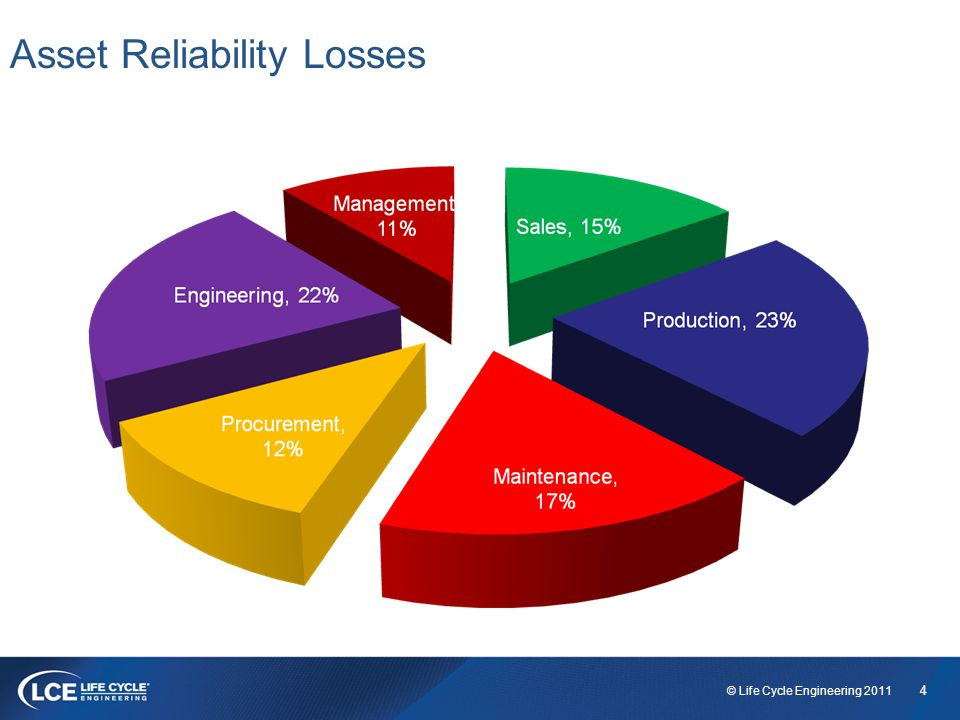 4 © Life Cycle Engineering 2011 Asset Reliability Losses Source: The Plant Performance Group 1985 - 2010