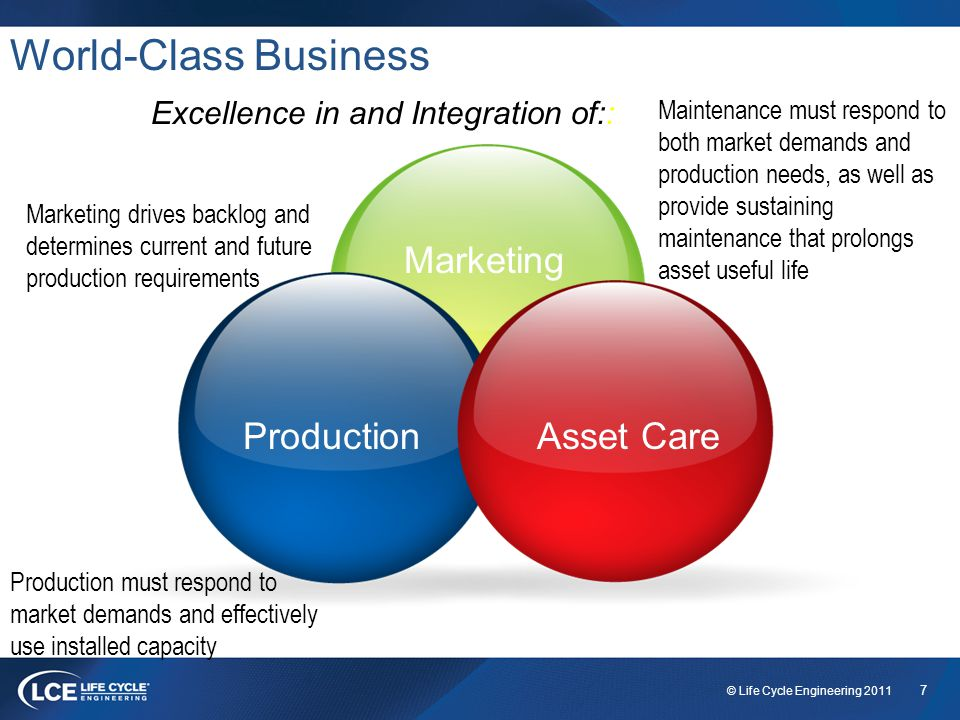 7 © Life Cycle Engineering 2011 World-Class Business Marketing drives backlog and determines current and future production requirements Production must respond to market demands and effectively use installed capacity Maintenance must respond to both market demands and production needs, as well as provide sustaining maintenance that prolongs asset useful life Excellence in and Integration of:: ProductionAsset Care Marketing