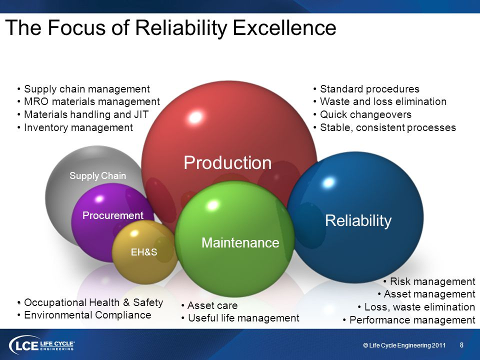 8 © Life Cycle Engineering 2011 The Focus of Reliability Excellence Production Reliability Maintenance EH&S Supply Chain Standard procedures Waste and loss elimination Quick changeovers Stable, consistent processes Risk management Asset management Loss, waste elimination Performance management Asset care Useful life management Supply chain management MRO materials management Materials handling and JIT Inventory management Procurement Occupational Health & Safety Environmental Compliance