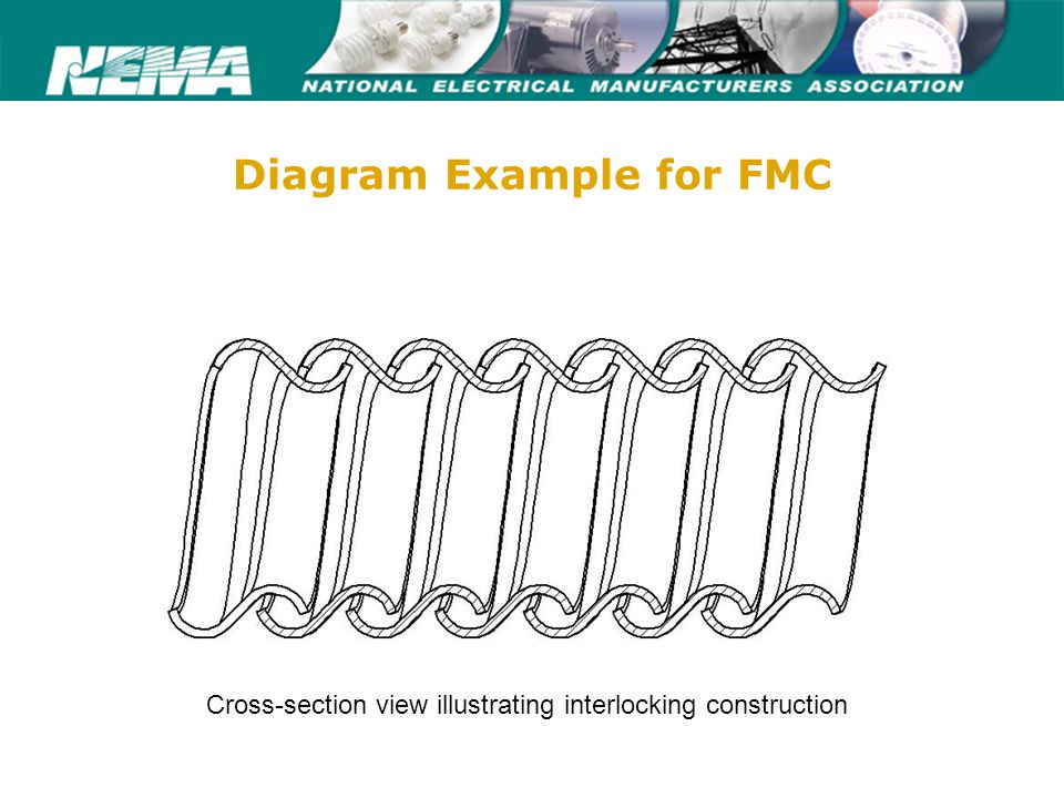 75 years of excellence www.nema.org Diagram Example for FMC Cross-section view illustrating interlocking construction