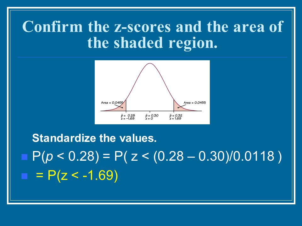 Confirm the z-scores and the area of the shaded region. Standardize the values. P(p < 0.28) = P( z < (0.28 – 0.30)/0.0118 ) = P(z < -1.69)