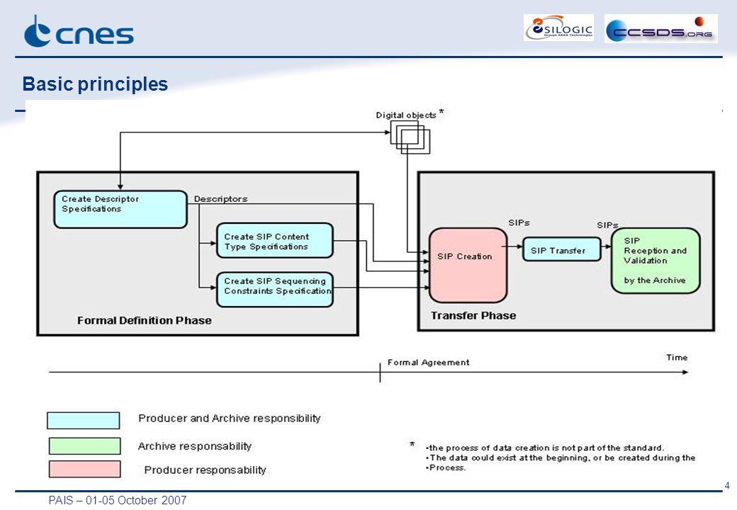 PAIS – 01-05 October 2007 4 Basic principles