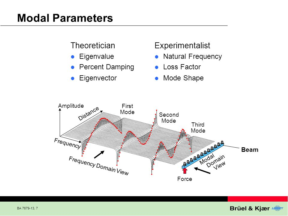 BA 7679-13, 7 Modal Parameters Theoretician Eigenvalue Percent Damping Eigenvector Experimentalist Natural Frequency Loss Factor Mode Shape Frequency