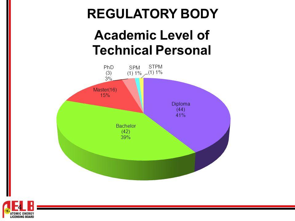5 Fields of Academic Level in Degree Level REGULATORY BODY