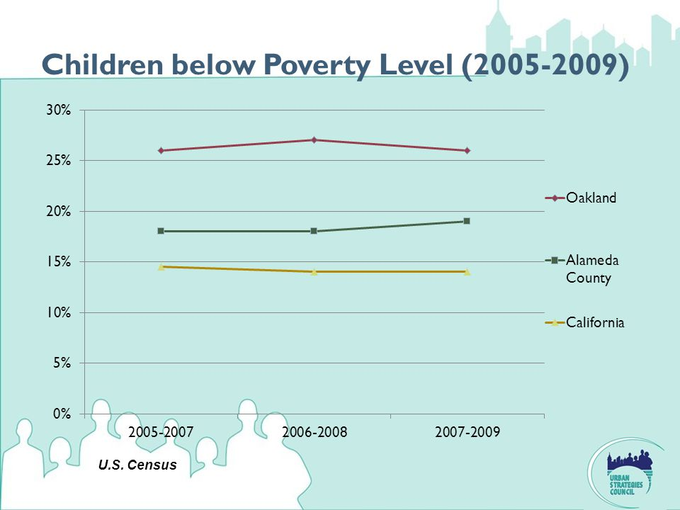 Children below Poverty Level (2005-2009) U.S. Census
