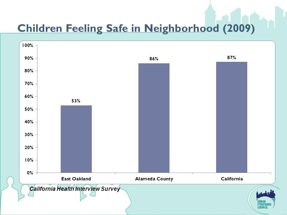 Children Feeling Safe in Neighborhood (2009) California Health Interview Survey