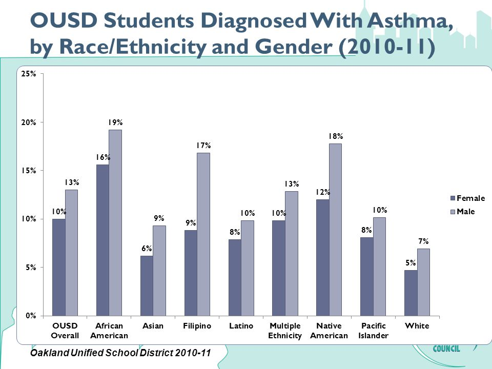 OUSD Students Diagnosed With Asthma, by Race/Ethnicity and Gender (2010-11) Oakland Unified School District 2010-11