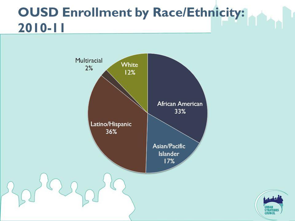 OUSD Enrollment by Race/Ethnicity: 2010-11