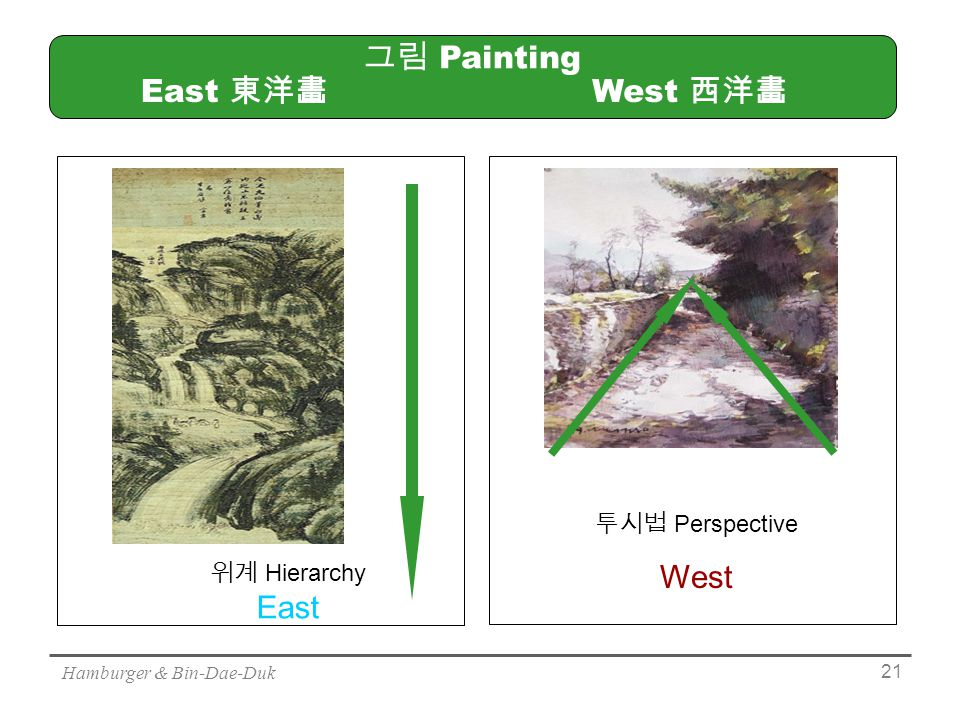 Hamburger & Bin-Dae-Duk 21 그림 Painting 위계 Hierarchy East 투시법 Perspective West West 西洋畵 East 東洋畵