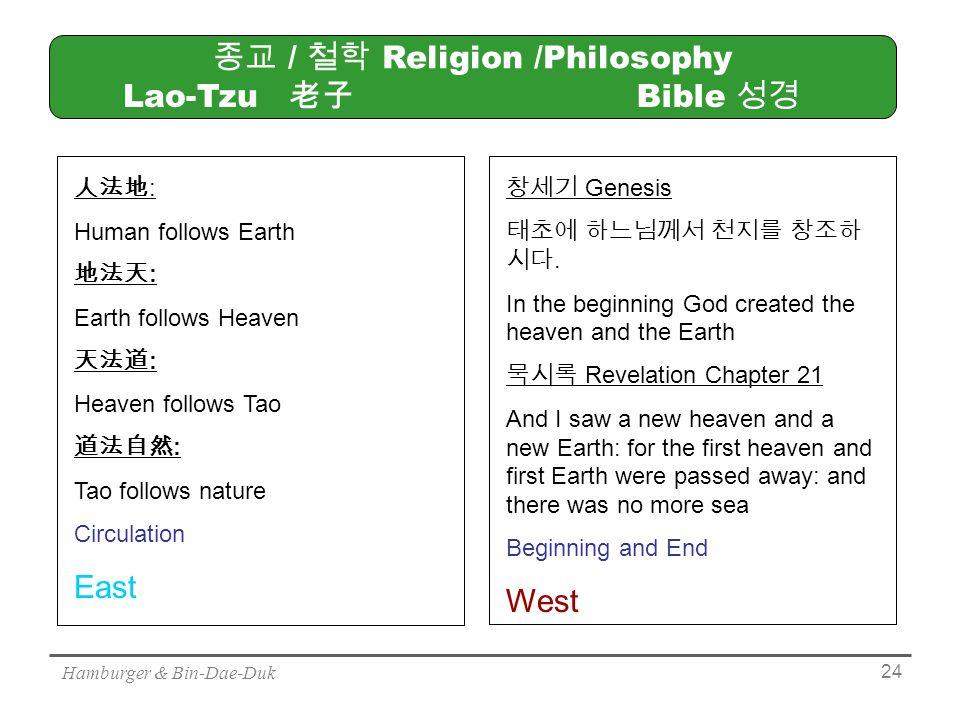 Hamburger & Bin-Dae-Duk 24 종교 / 철학 Religion /Philosophy 人法地 : Human follows Earth 地法天 : Earth follows Heaven 天法道 : Heaven follows Tao 道法自然 : Tao follows nature Circulation East 창세기 Genesis 태초에 하느님께서 천지를 창조하 시다.