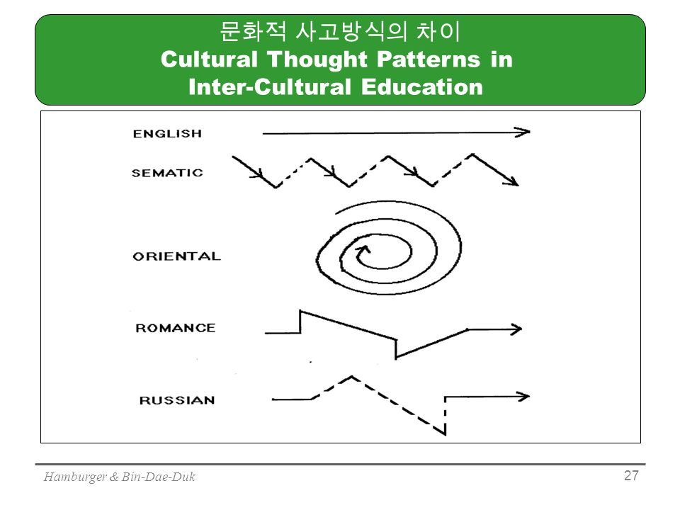 Hamburger & Bin-Dae-Duk 27 문화적 사고방식의 차이 Cultural Thought Patterns in Inter-Cultural Education 영어 ENGLISH