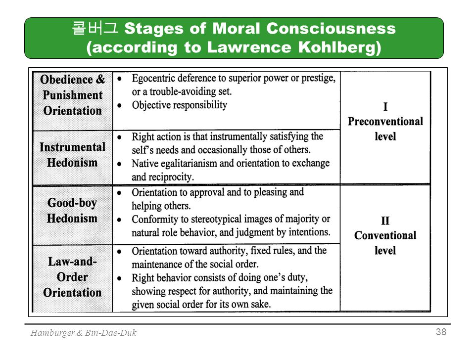 Hamburger & Bin-Dae-Duk 38 콜버그 Stages of Moral Consciousness (according to Lawrence Kohlberg)