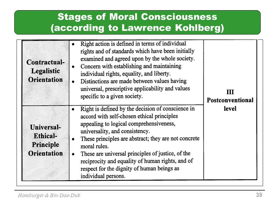 Hamburger & Bin-Dae-Duk 39 Stages of Moral Consciousness (according to Lawrence Kohlberg)