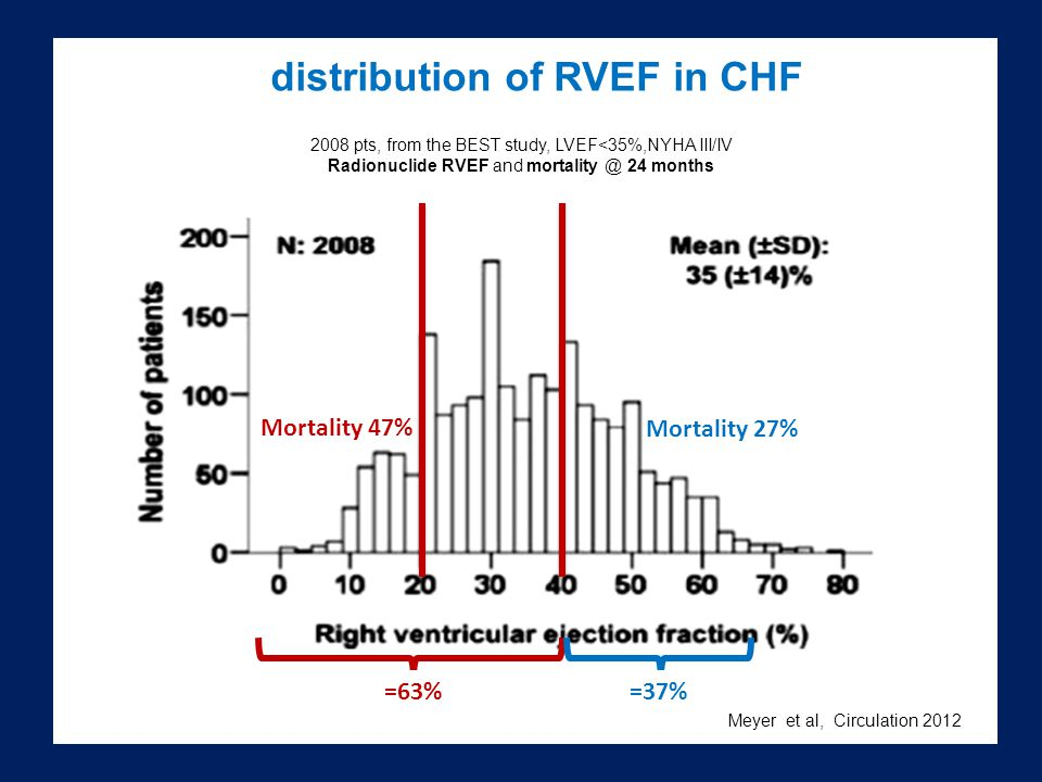 distribution of RVEF in CHF 2008 pts, from the BEST study, LVEF<35%,NYHA III/IV Radionuclide RVEF and mortality @ 24 months Meyer et al, Circulation 2012 Mortality 47% Mortality 27% =63% =37%