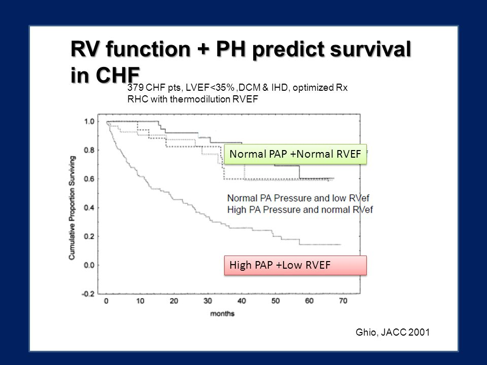 RV function + PH predict survival in CHF Ghio, JACC 2001 379 CHF pts, LVEF<35%,DCM & IHD, optimized Rx RHC with thermodilution RVEF Normal PAP +Normal RVEF High PAP +Low RVEF