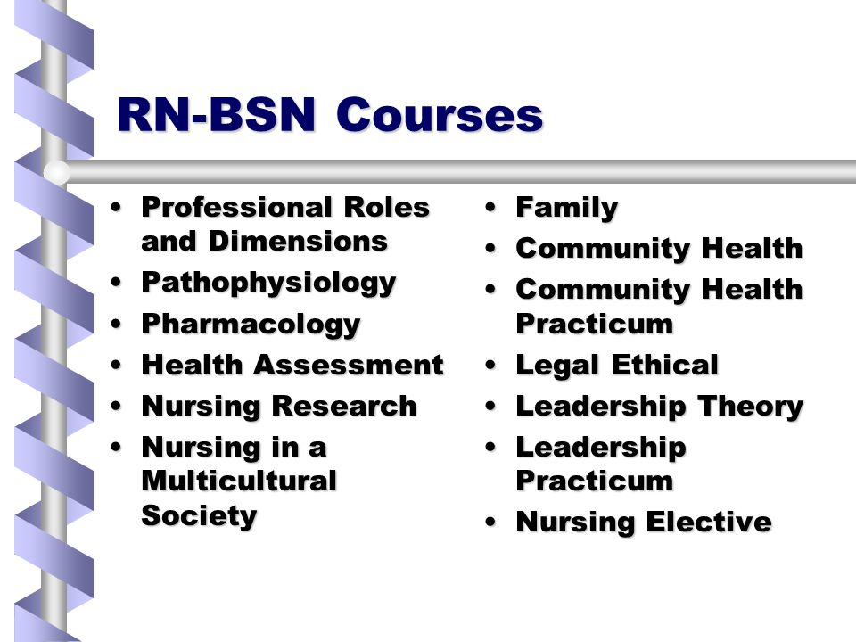RN-BSN Courses Professional Roles and DimensionsProfessional Roles and Dimensions PathophysiologyPathophysiology PharmacologyPharmacology Health AssessmentHealth Assessment Nursing ResearchNursing Research Nursing in a Multicultural SocietyNursing in a Multicultural Society Family Community Health Community Health Practicum Legal Ethical Leadership Theory Leadership Practicum Nursing Elective