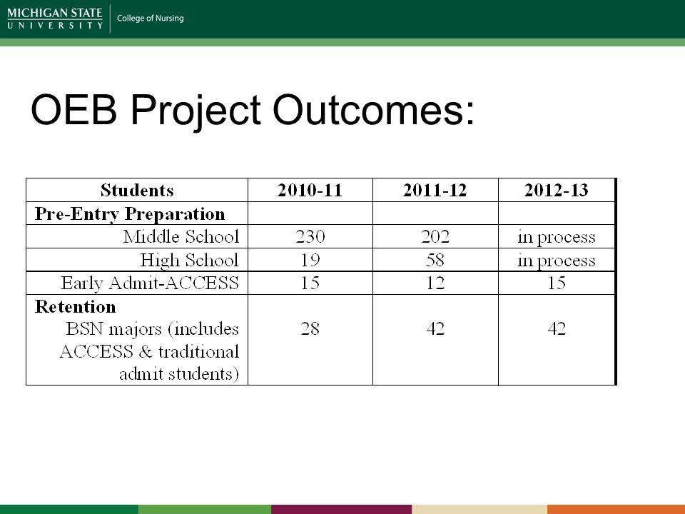 OEB Project Outcomes: