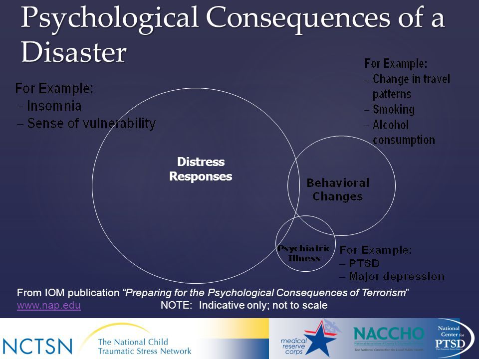 8 Psychological Consequences of a Disaster From IOM publication Preparing for the Psychological Consequences of Terrorism   NOTE: Indicative only; not to scale   Distress Responses