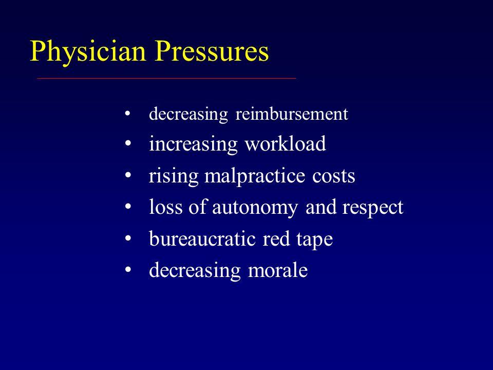 Physician Pressures decreasing reimbursement increasing workload rising malpractice costs loss of autonomy and respect bureaucratic red tape decreasing morale