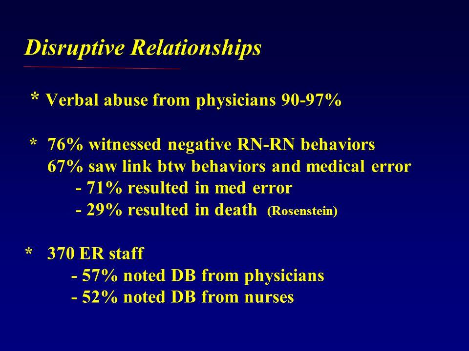 Disruptive Relationships * Verbal abuse from physicians 90-97% * 76% witnessed negative RN-RN behaviors 67% saw link btw behaviors and medical error - 71% resulted in med error - 29% resulted in death (Rosenstein) * 370 ER staff - 57% noted DB from physicians - 52% noted DB from nurses