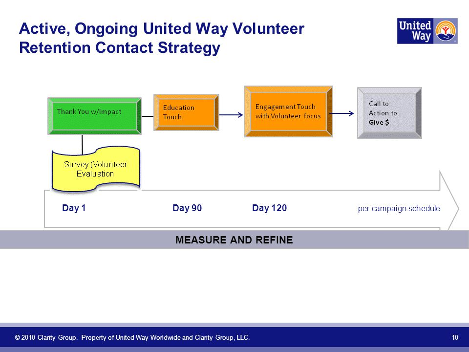 Active, Ongoing United Way Volunteer Retention Contact Strategy 10 MEASURE AND REFINE © 2010 Clarity Group.