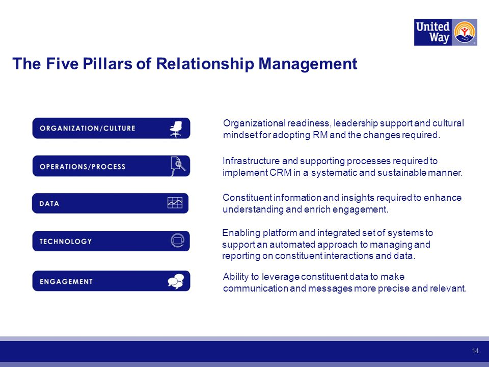 14 The Five Pillars of Relationship Management Organizational readiness, leadership support and cultural mindset for adopting RM and the changes required.