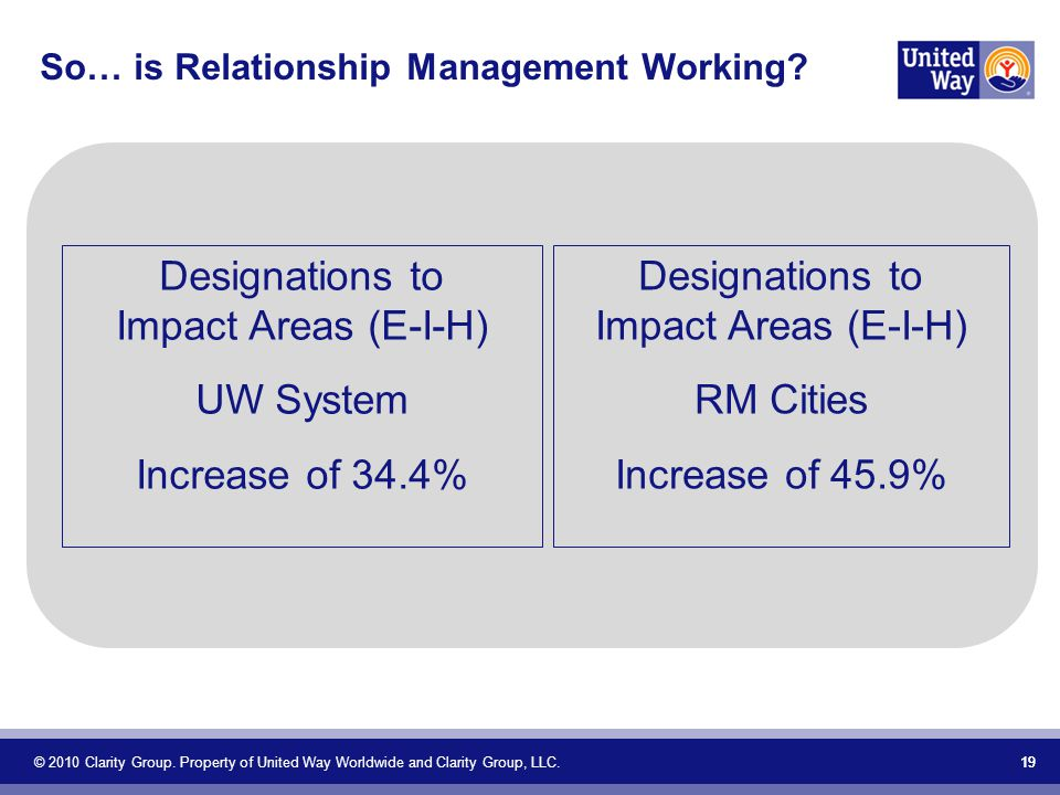 So… is Relationship Management Working. © 2010 Clarity Group.