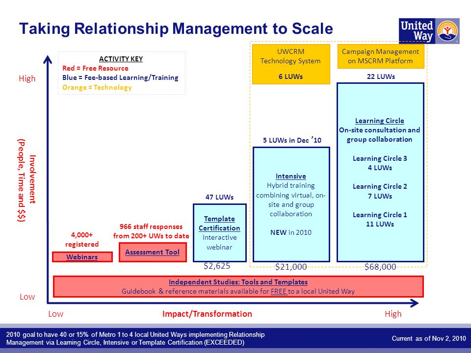 Taking Relationship Management to Scale 2010 goal to have 40 or 15% of Metro 1 to 4 local United Ways implementing Relationship Management via Learning Circle, Intensive or Template Certification (EXCEEDED) Involvement (People, Time and $$) Impact/Transformation Webinars Intensive Hybrid training combining virtual, on- site and group collaboration NEW in 2010 High Low Assessment Tool Independent Studies: Tools and Templates Guidebook & reference materials available for FREE to a local United Way ACTIVITY KEY Red = Free Resource Blue = Fee-based Learning/Training Orange = Technology 966 staff responses from 200+ UWs to date 4,000+ registered Template Certification Interactive webinar Learning Circle On-site consultation and group collaboration Learning Circle 3 4 LUWs Learning Circle 2 7 LUWs Learning Circle 1 11 LUWs Campaign Management on MSCRM Platform UWCRM Technology System 6 LUWs 47 LUWs 5 LUWs in Dec '10 22 LUWs Current as of Nov 2, 2010 $2,625 $21,000$68,000