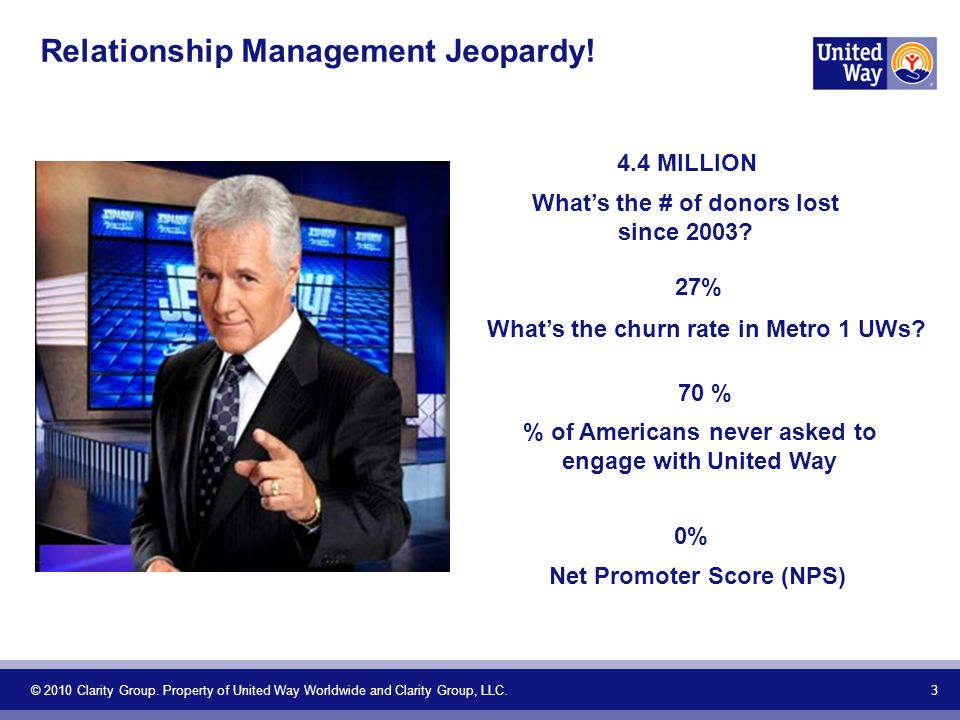 Relationship Management Jeopardy. 3 © 2010 Clarity Group.
