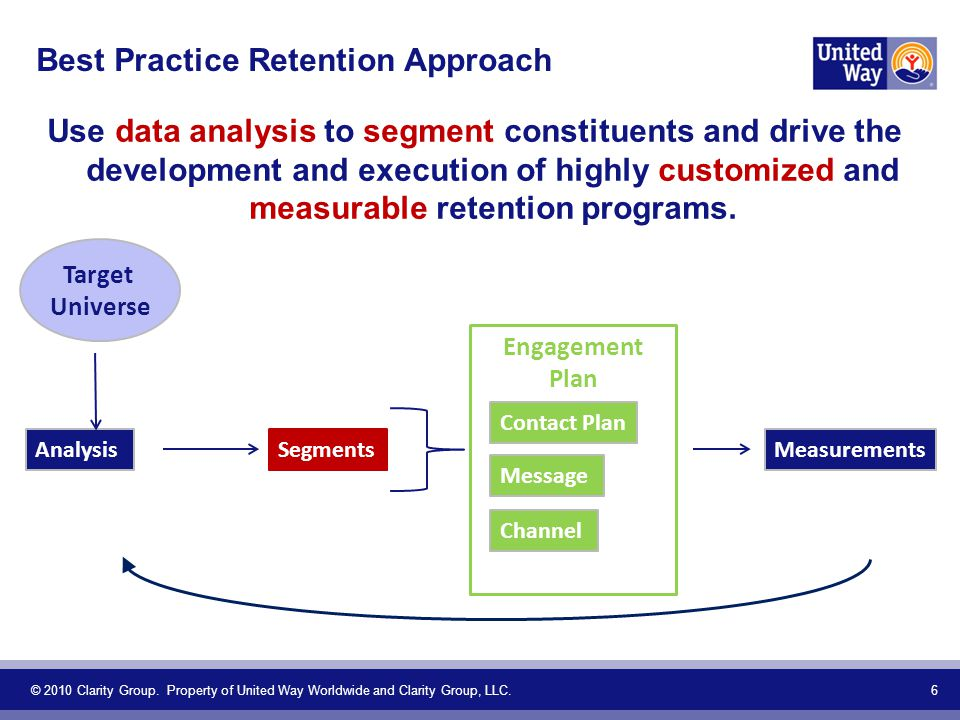 Best Practice Retention Approach Use data analysis to segment constituents and drive the development and execution of highly customized and measurable retention programs.