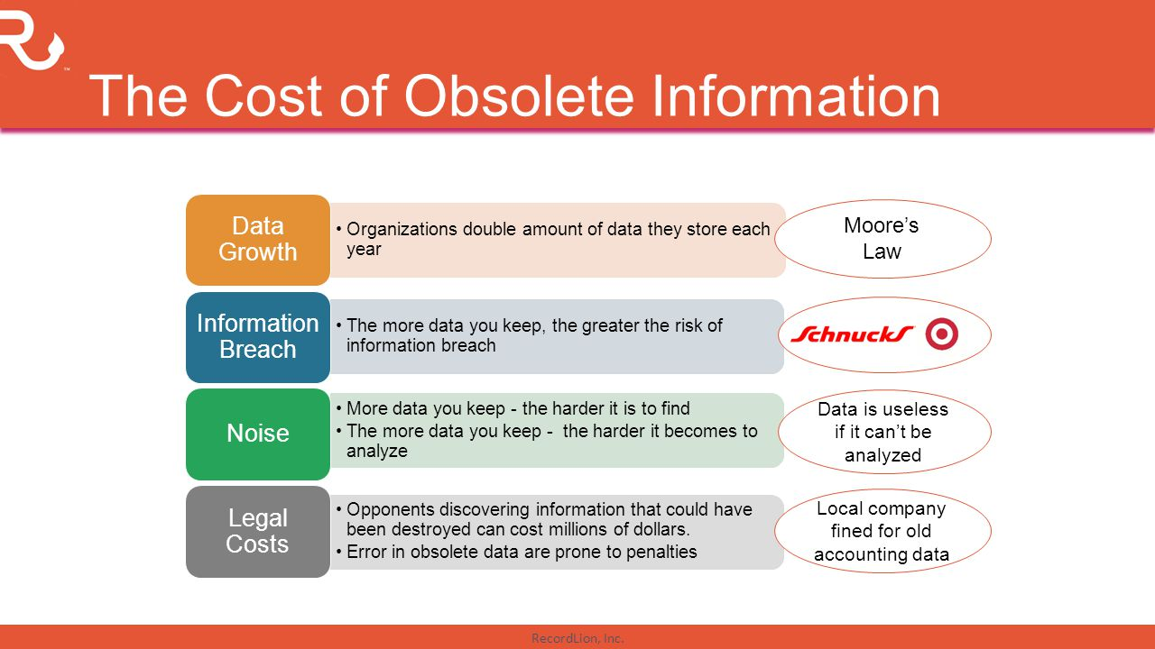 RecordLion, Inc. The Cost of Obsolete Information Organizations double amount of data they store each year Data Growth The more data you keep, the gre