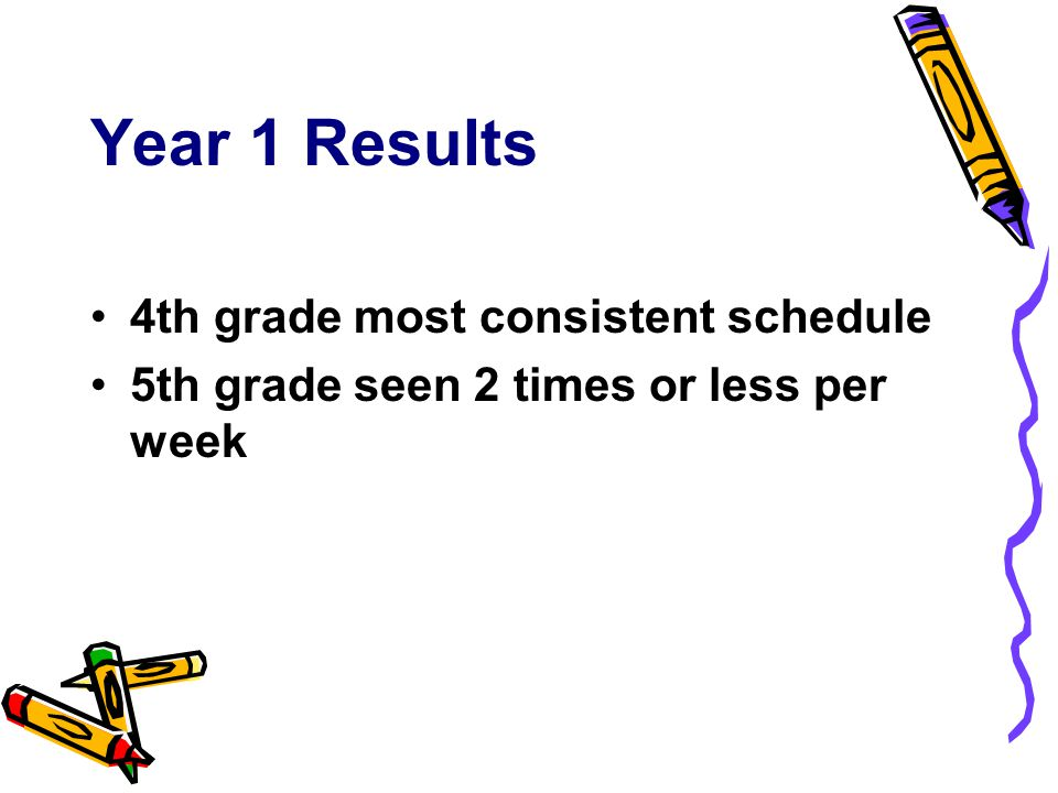 Year 1 Results 4th grade most consistent schedule 5th grade seen 2 times or less per week