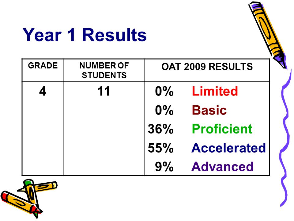 Year 1 Results GRADENUMBER OF STUDENTS OAT 2009 RESULTS 51010% Limited 40% Basic 40% Proficient 10% Accelerated 0% Advanced