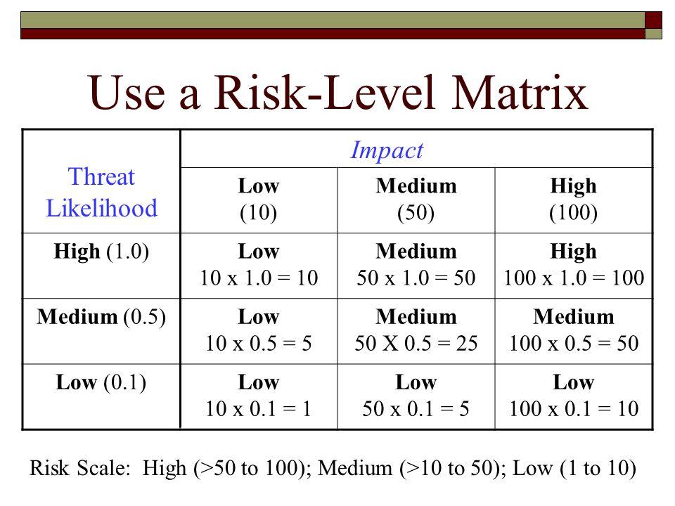 Use a Risk-Level Matrix Threat Likelihood Impact Low (10) Medium (50) High (100) High (1.0)Low 10 x 1.0 = 10 Medium 50 x 1.0 = 50 High 100 x 1.0 = 100 Medium (0.5)Low 10 x 0.5 = 5 Medium 50 X 0.5 = 25 Medium 100 x 0.5 = 50 Low (0.1)Low 10 x 0.1 = 1 Low 50 x 0.1 = 5 Low 100 x 0.1 = 10 Risk Scale: High (>50 to 100); Medium (>10 to 50); Low (1 to 10)