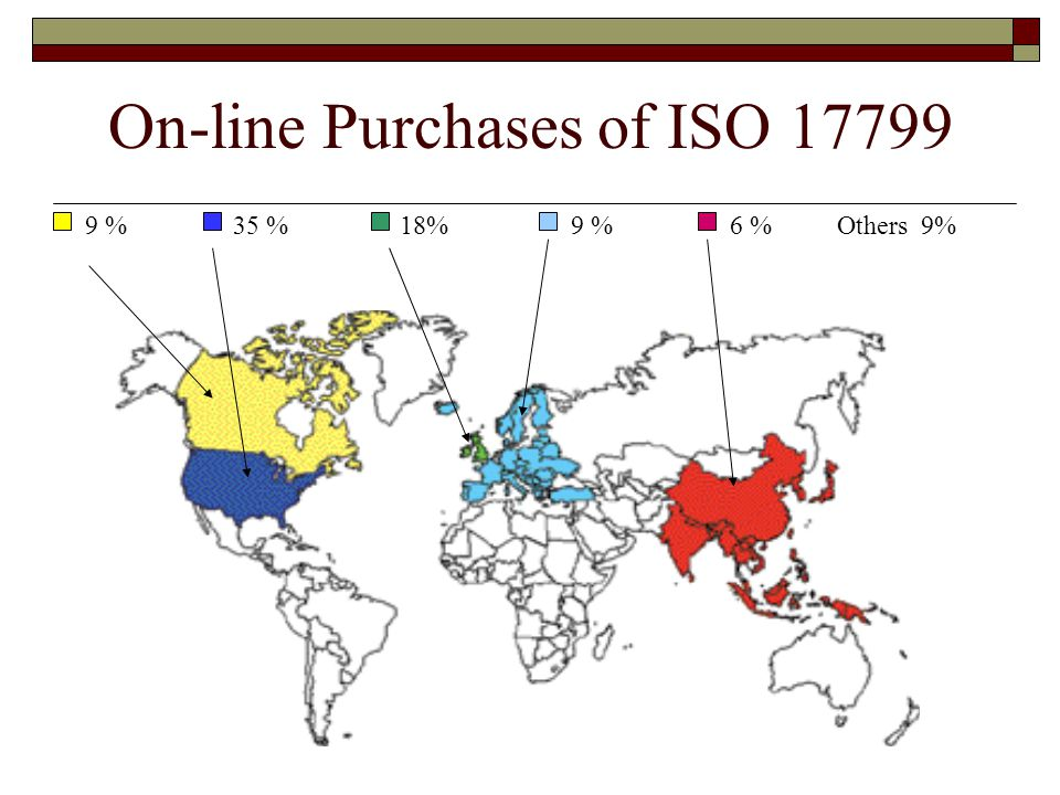 On-line Purchases of ISO 17799 9 %35 %18%9 %6 %Others 9%
