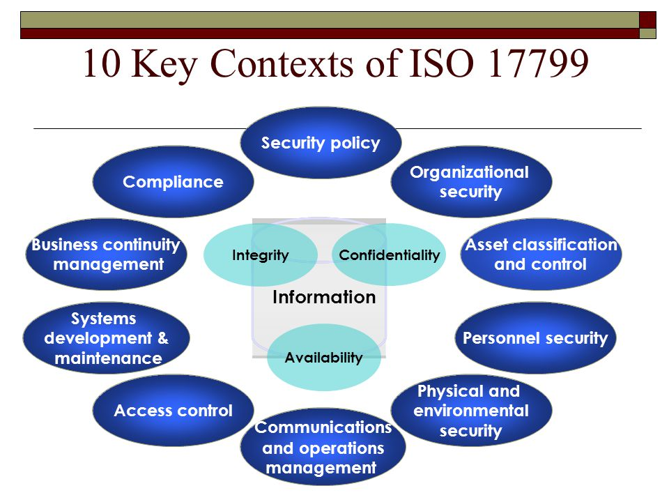 10 Key Contexts of ISO 17799 Access control Asset classification and control Security policy Organizational security Personnel security Physical and environmental security Communications and operations management Systems development & maintenance Business continuity management Compliance Information Integrity Confidentiality Availability